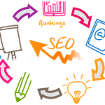 Easy Steps to Create SEO-Friendly Content