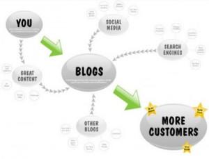 Blogging new